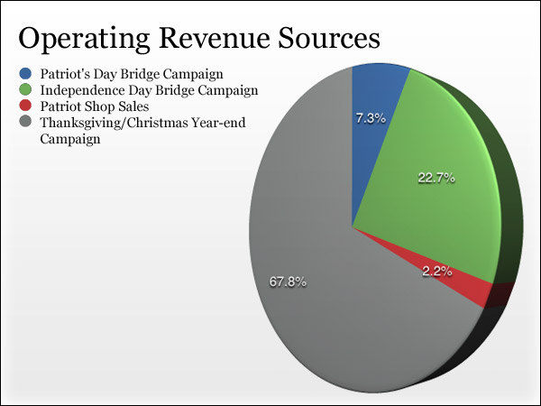 Operating Revenue Sources